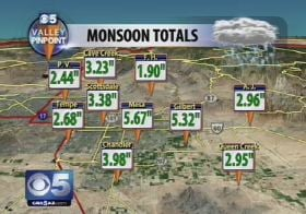 East Valley rain totals since June