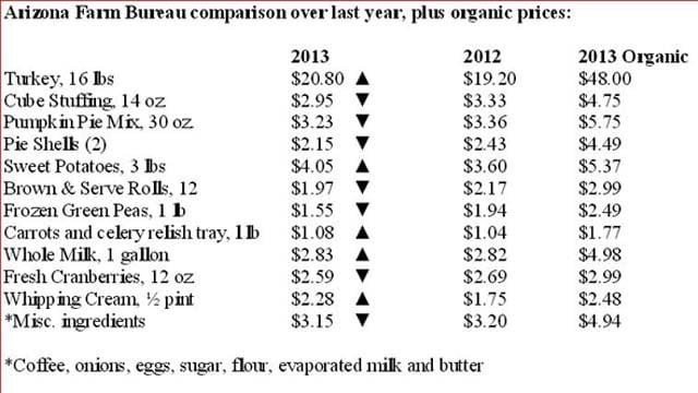 Price of an Arizona Thanksgiving meal. (Source: Arizona Farm Bureau)