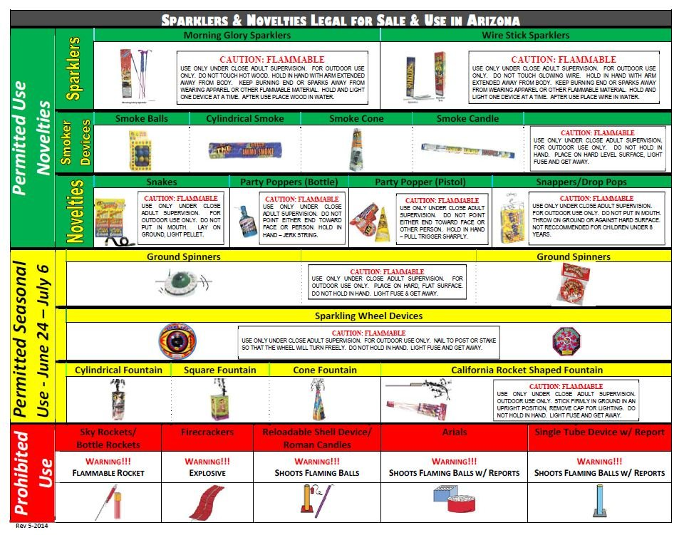 Permitted, seasonal, and prohibited fireworks chart